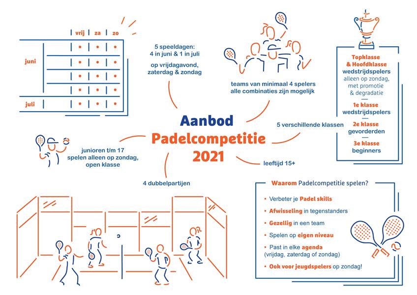 infographic padel voorjaarcompetitie 2021